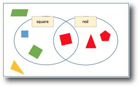Sorting out venn and carroll diagrams for eyfs ks1 and ks2 venn shapes ccuart Choice Image