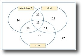 Sorting out venn and carroll diagrams for eyfs ks1 and ks2 number venn ccuart Image collections