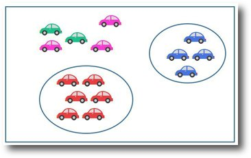 Sorting out venn and carroll diagrams for eyfs ks1 and ks2 car sort ccuart Choice Image